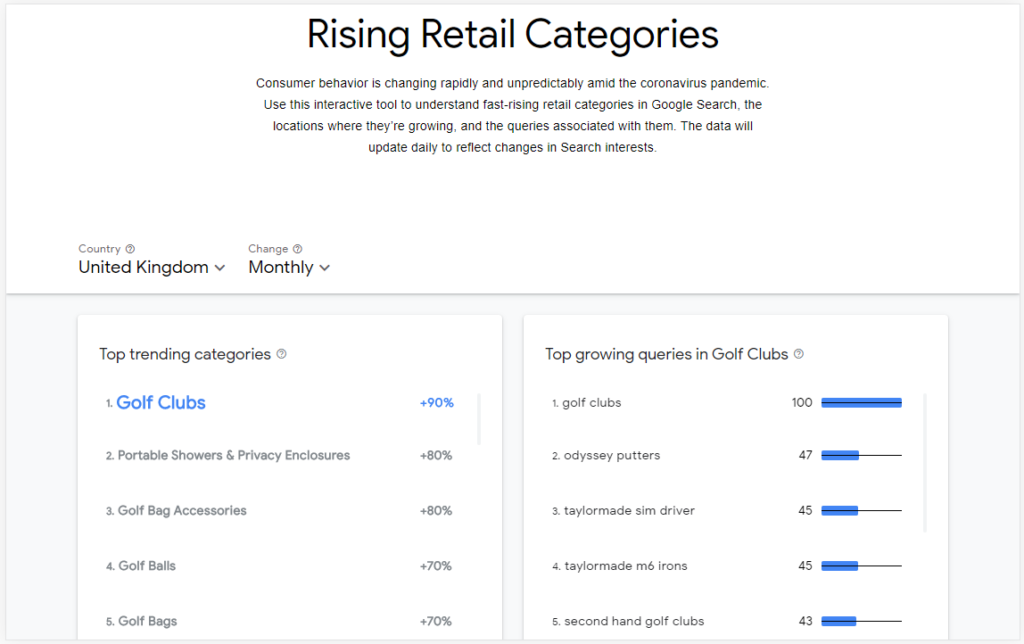 El Google trends de productos: Rising Retail Categories